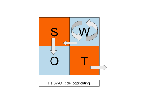 4fields: Strategie de SWOT
