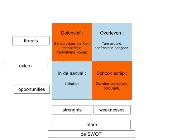 de SWOT, over sterktes, zwaktes, kansen en bedreigingen.