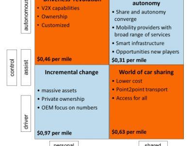 Eigendom of delen? Zelf sturen of zelfsturende auto?