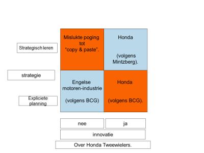 Honda: van 2- en 4-wielers