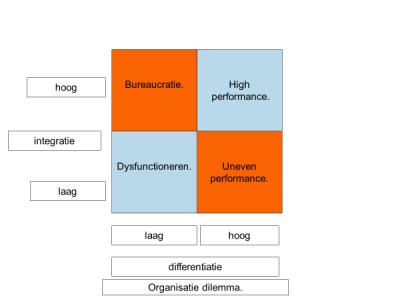 Klassieke organisatie-dilemma's