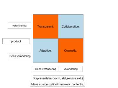 Maatwerkconfectie – mass customization