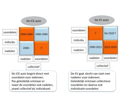 Consument en de elektrische auto: ratio en emotie