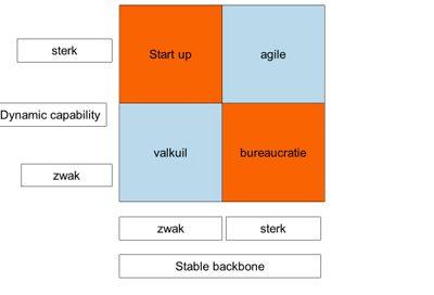 De balans tussen stabiliteit en dynamiek