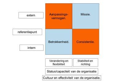 Cultuur en organisationele effectiviteit
