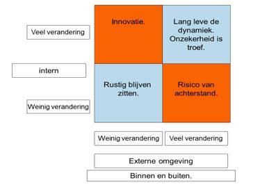 De kunst van organiseren en innoveren