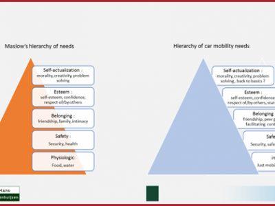 De auto op de pyramide van Maslow