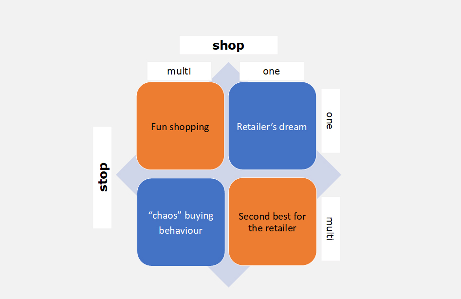 One stop shopping is achterhaald