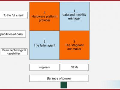 Scenario's voor de automotive waardeketen