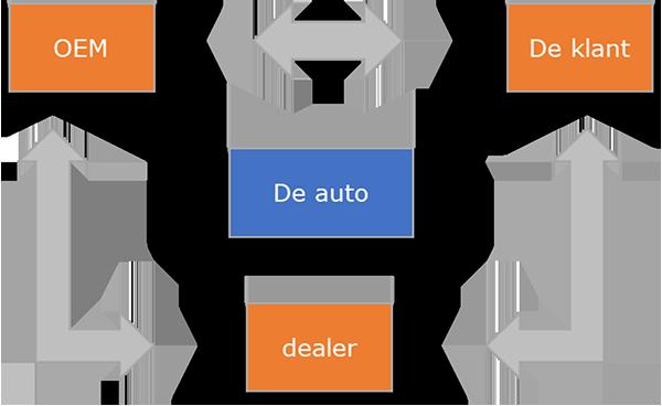 automotive: de markt