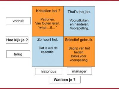 Alter ego's: de historicus en de manager kijken verschillend naar de tijd.