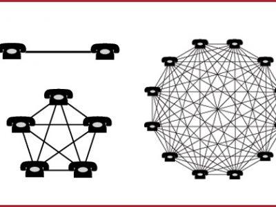 Het netwerkeffect