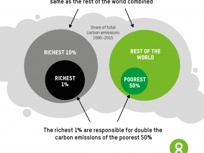een wereld na Corona, deel  4: Rijk en smerig, over rijkdom en CO2 uitstoot