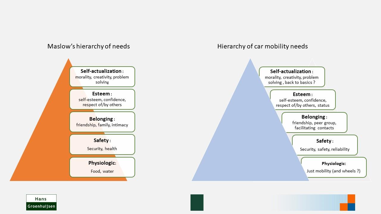 De auto op de piramide van Maslow : wat drijft de auto-mobilist ?