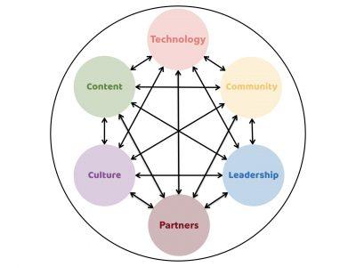 Ecosystemen : mode of business model van de toekomst ?
